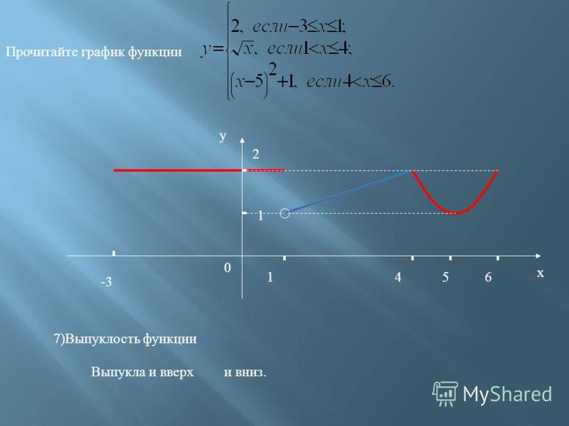 -3 1 2 1 46 х у 0 Прочитайте график функции 6) Область значения: 5 5) Непрерывность функции: разрывна;