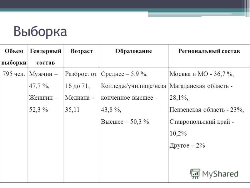 Выборка Объем выборки Гендерный состав ВозрастОбразованиеРегиональный состав 795 чел.Мужчин – 47,7 %, Женщин – 52,3 % Разброс: от 16 до 71, Медиана = 35,11 Среднее – 5,9 %, Колледж/училище/неза конченное высшее – 43,8 %, Высшее – 50,3 % Москва и МО -