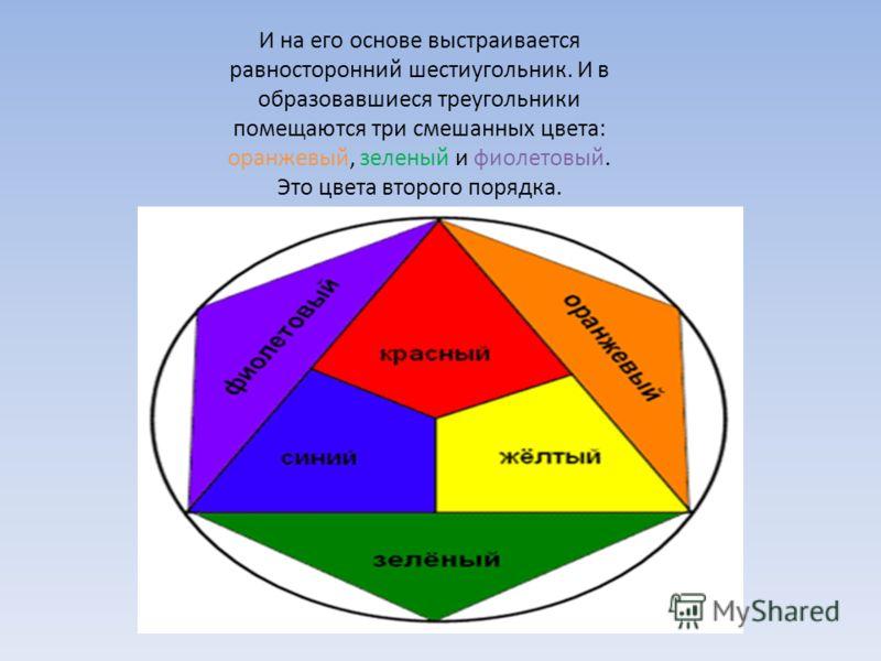 И на его основе выстраивается равносторонний шестиугольник. И в образовавшиеся треугольники помещаются три смешанных цвета: оранжевый, зеленый и фиолетовый. Это цвета второго порядка.