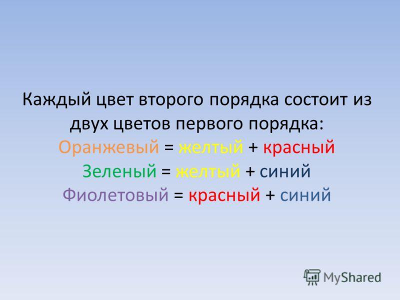 Каждый цвет второго порядка состоит из двух цветов первого порядка: Оранжевый = желтый + красный Зеленый = желтый + синий Фиолетовый = красный + синий