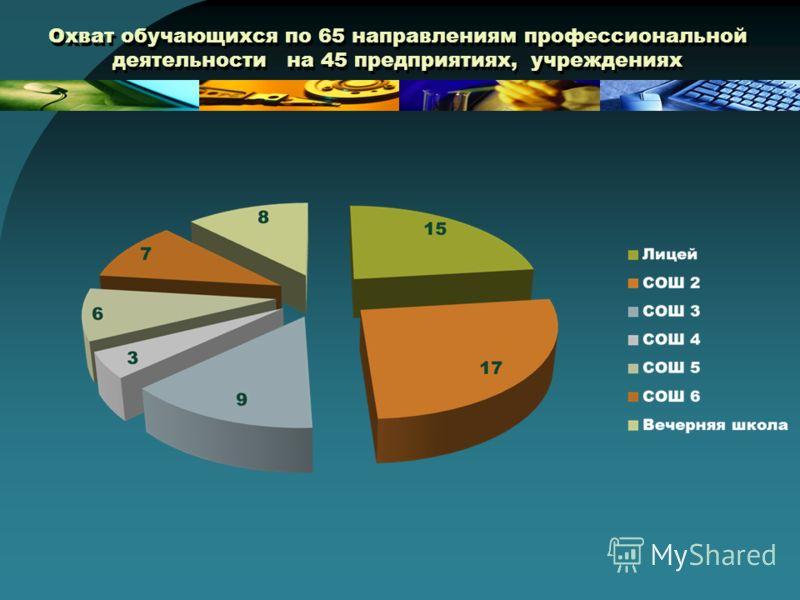 Охват обучающихся по 65 направлениям профессиональной деятельности на 45 предприятиях, учреждениях