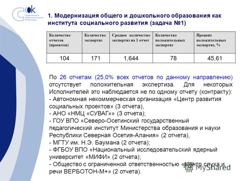 1. Модернизация общего и дошкольного образования как института социального развития (задача 1) Количество отчетов (проектов) Количество экспертиз Среднее количество экспертиз на 1 отчет Количество положительных экспертиз Процент положительных эксперт