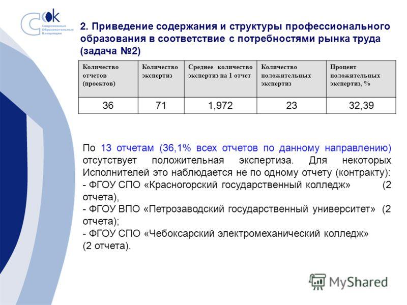 2. Приведение содержания и структуры профессионального образования в соответствие с потребностями рынка труда (задача 2) Количество отчетов (проектов) Количество экспертиз Среднее количество экспертиз на 1 отчет Количество положительных экспертиз Про