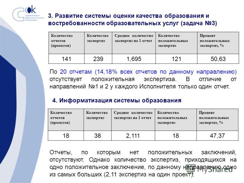 3. Развитие системы оценки качества образования и востребованности образовательных услуг (задача 3) Количество отчетов (проектов) Количество экспертиз Среднее количество экспертиз на 1 отчет Количество положительных экспертиз Процент положительных эк