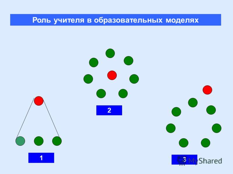 1 2 Роль учителя в образовательных моделях 3