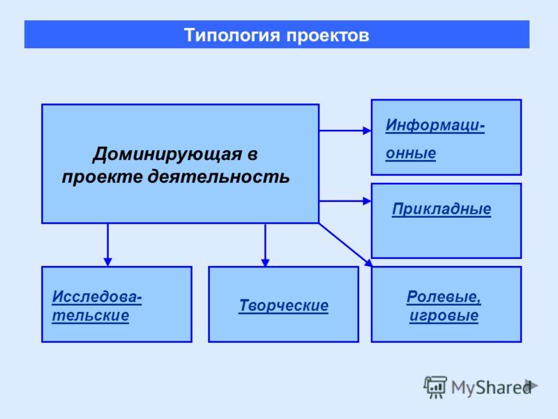Доминирующая в проекте деятельность Исследова- тельские Творческие Ролевые, игровые Информаци- онные Прикладные Типология проектов