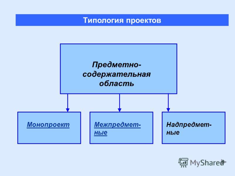 МонопроектМежпредмет- ные Типология проектов Надпредмет- ные Предметно- содержательная область