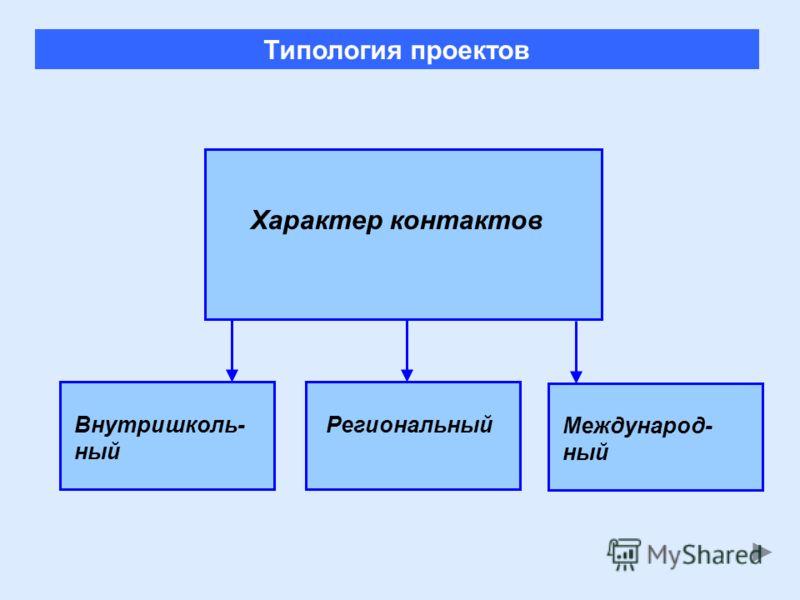Внутришколь- ный РегиональныйМеждународ- ный Типология проектов Характер контактов