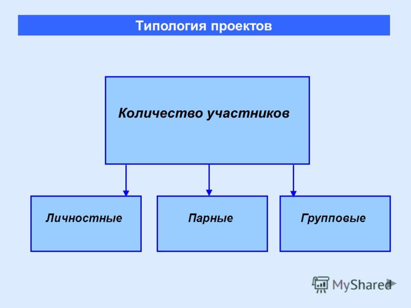 ЛичностныеПарныеГрупповые Типология проектов Количество участников