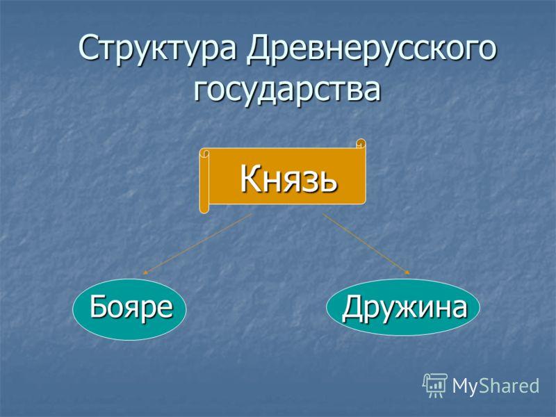 Структура Древнерусского государства Князь Князь Бояре Дружина