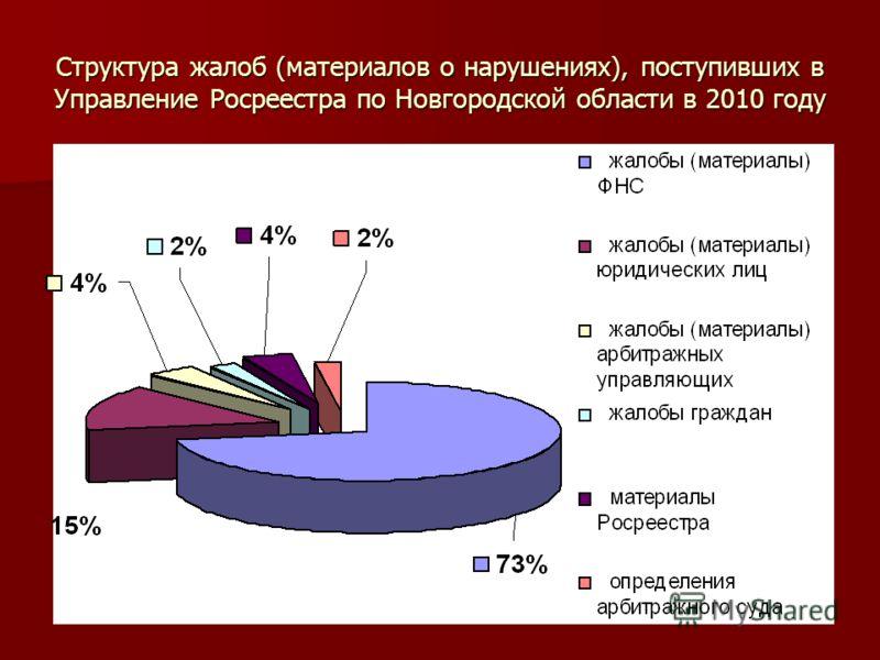 Структура жалоб (материалов о нарушениях), поступивших в Управление Росреестра по Новгородской области в 2010 году