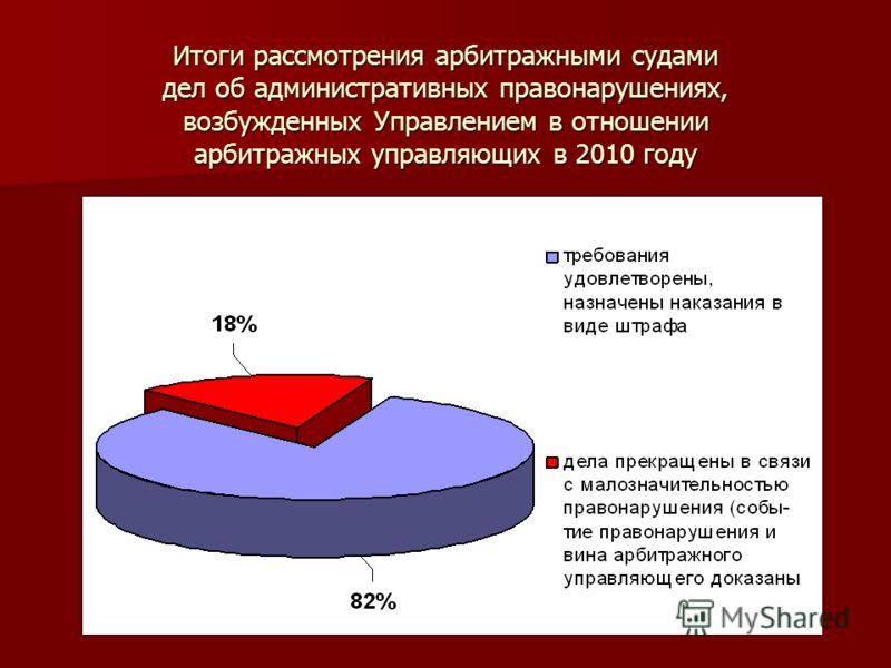 Итоги рассмотрения арбитражными судами дел об административных правонарушениях, возбужденных Управлением в отношении арбитражных управляющих в 2010 году