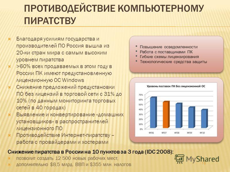 Благодаря усилиям государства и производителей ПО Россия вышла из 20-ки стран мира с самым высоким уровнем пиратства >60% всех продаваемых в этом году в России ПК имеют предустановленную лицензионную ОС Windows Снижение предложений предустановки ПО б