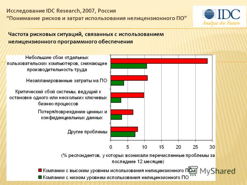 Частота рисковых ситуаций, связанных с использованием нелицензионного программного обеспечения Исследование IDC Research, 2007, Россия Понимание рисков и затрат использования нелицензионного ПО