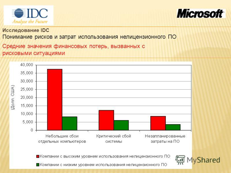 Исследование IDC Понимание рисков и затрат использования нелицензионного ПО Средние значения финансовых потерь, вызванных с рисковыми ситуациями