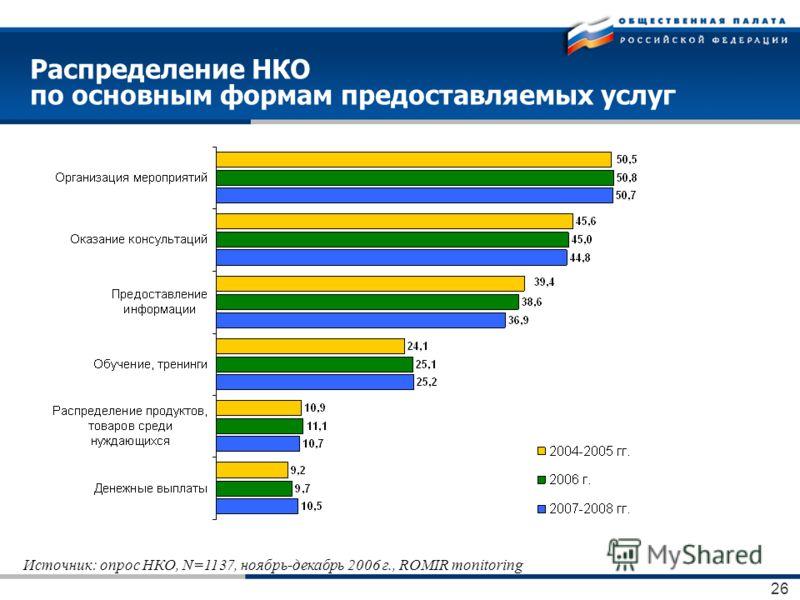 26 Распределение НКО по основным формам предоставляемых услуг Источник: опрос НКО, N=1137, ноябрь-декабрь 2006 г., ROMIR monitoring