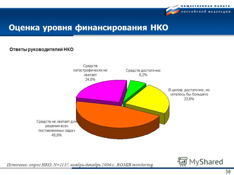 38 Оценка уровня финансирования НКО Ответы руководителей НКО Источник: опрос НКО, N=1137, ноябрь-декабрь 2006 г., ROMIR monitoring