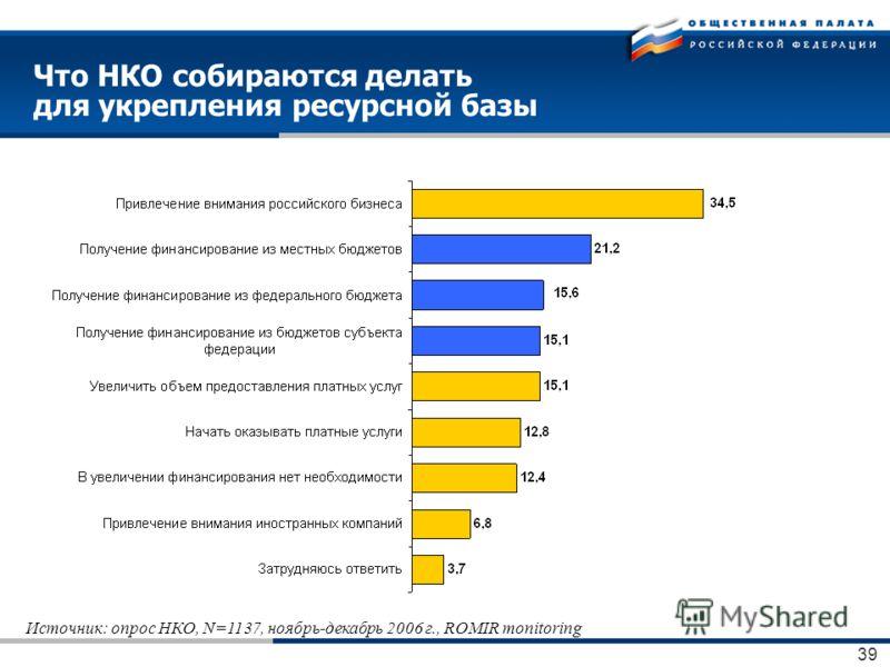 39 Что НКО собираются делать для укрепления ресурсной базы Источник: опрос НКО, N=1137, ноябрь-декабрь 2006 г., ROMIR monitoring