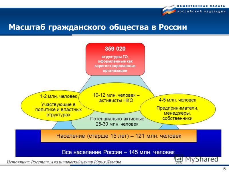 5 Потенциально активные 25-30 млн. человек Все население России – 145 млн. человек 359 020 структуры ГО, оформленные как зарегистрированные организации Масштаб гражданского общества в России Население (старше 15 лет) – 121 млн. человек 1-2 млн. челов