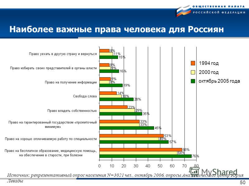 50 Наиболее важные права человека для Россиян 2000 год октябрь 2005 года 1994 год Источник: репрезентативный опрос населения N=3021 чел., октябрь 2006, опросы Аналитического центр Юрия Левады