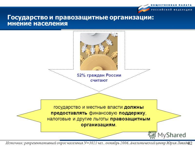 62 52% граждан России считают Государство и правозащитные организации: мнение населения государство и местные власти должны предоставлять финансовую поддержку, налоговые и другие льготы правозащитным организациям. Источник: репрезентативный опрос нас