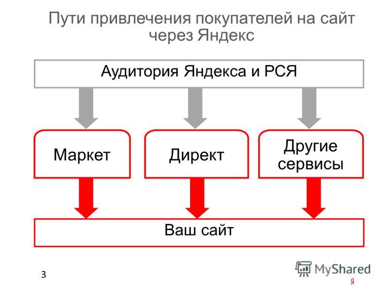 3 Пути привлечения покупателей на сайт через Яндекс Аудитория Яндекса и РСЯ Ваш сайт МаркетДирект Другие сервисы