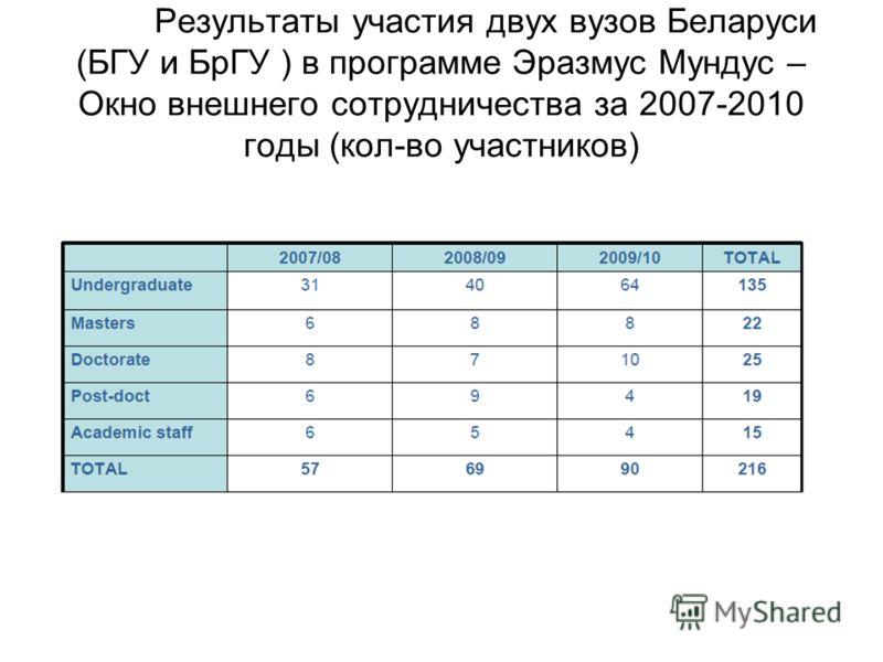 Результаты участия двух вузов Беларуси (БГУ и БрГУ ) в программе Эразмус Мундус – Окно внешнего сотрудничества за 2007-2010 годы (кол-во участников)