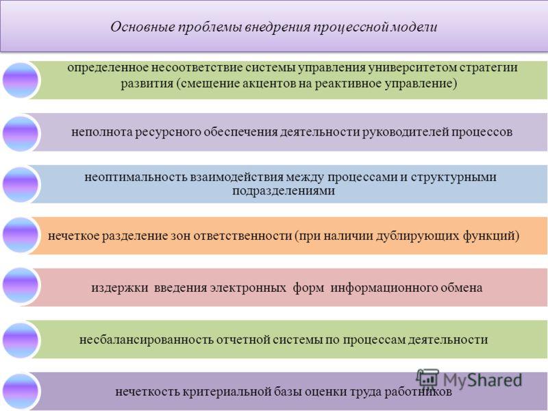 Основные проблемы внедрения процессной модели определенное несоответствие системы управления университетом стратегии развития (смещение акцентов на реактивное управление) неполнота ресурсного обеспечения деятельности руководителей процессов неоптимал