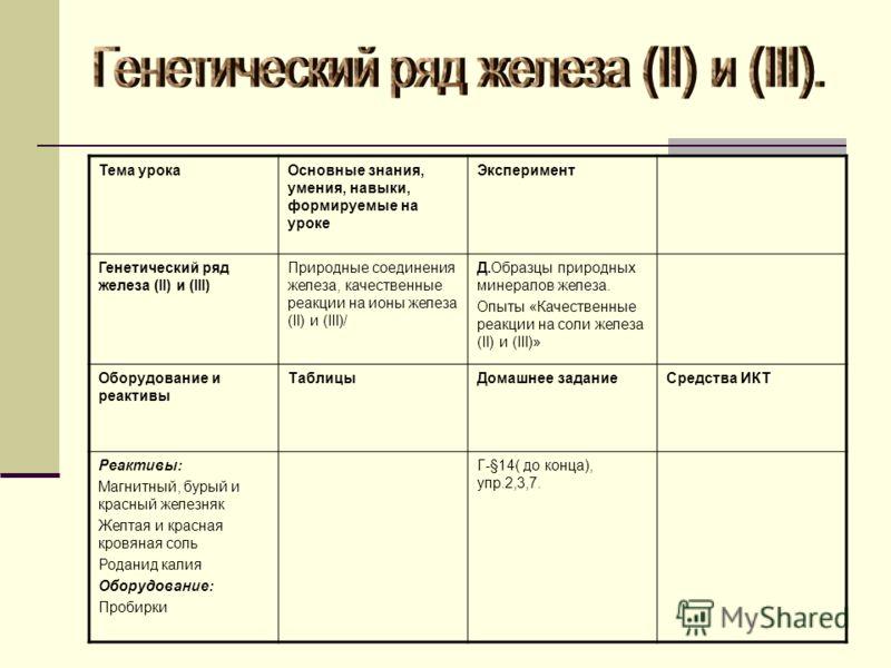 Тема урокаОсновные знания, умения, навыки, формируемые на уроке Эксперимент Генетический ряд железа (II) и (III) Природные соединения железа, качественные реакции на ионы железа (II) и (III)/ Д.Образцы природных минералов железа. Опыты «Качественные