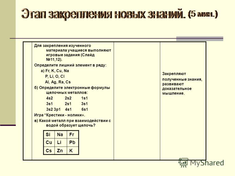 Для закрепления изученного материала учащиеся выполняют игровые задания (Слайд 11,12). Определите лишний элемент в ряду: а) Fr, K, Cu, Na P, Li, O, Cl Al, Ag, Ra, Cs б) Определите электронные формулы щелочных металлов: 4s2 2s2 1s1 3s1 2s1 3s1 3s2 3p1
