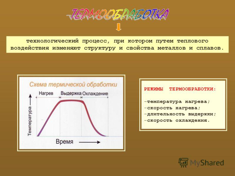 технологический процесс, при котором путем теплового воздействия изменяют структуру и свойства металлов и сплавов. РЕЖИМЫ ТЕРМООБРАБОТКИ: -температура нагрева; -скорость нагрева; -длительность выдержки; -скорость охлаждения.
