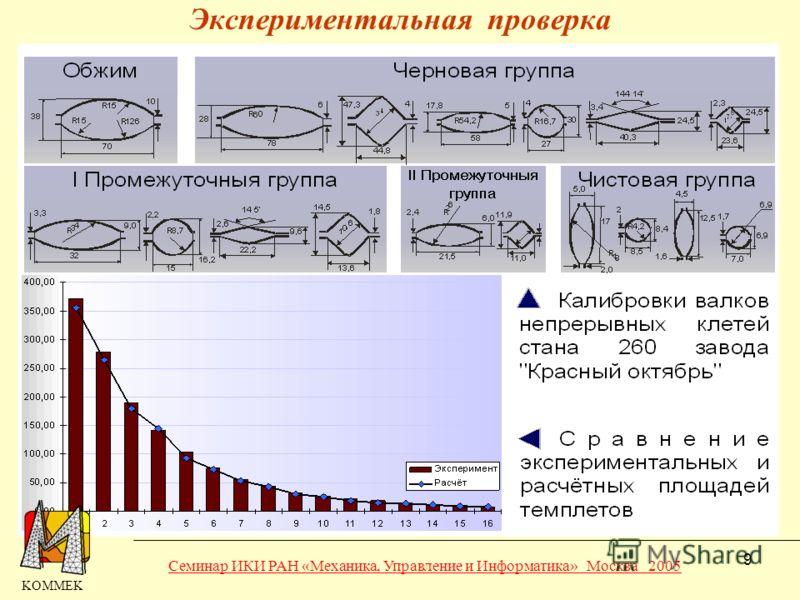 9 Экспериментальная проверка KOMMEK Семинар ИКИ РАН «Механика, Управление и Информатика» Москва 2005