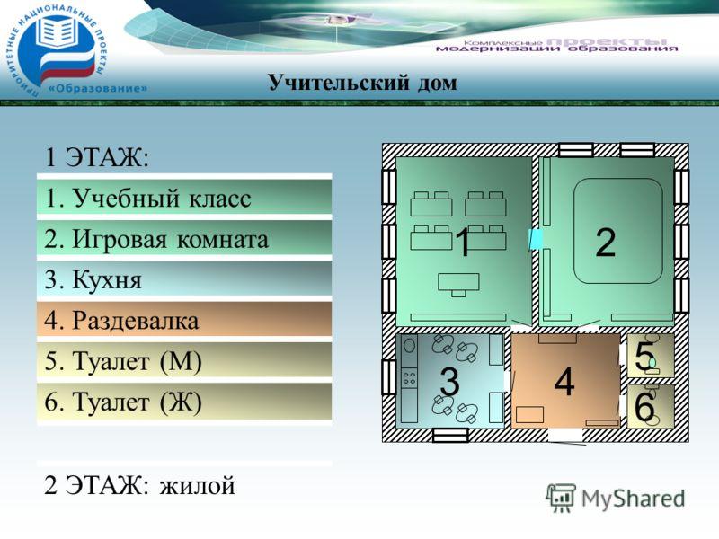 6 43 12 5 1 ЭТАЖ: 1. Учебный класс 2. Игровая комната 3. Кухня 4. Раздевалка 5. Туалет (М) 6. Туалет (Ж) 2 ЭТАЖ: жилой Учительский дом