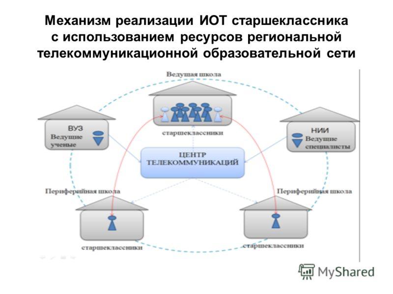 Механизм реализации ИОТ старшеклассника с использованием ресурсов региональной телекоммуникационной образовательной сети