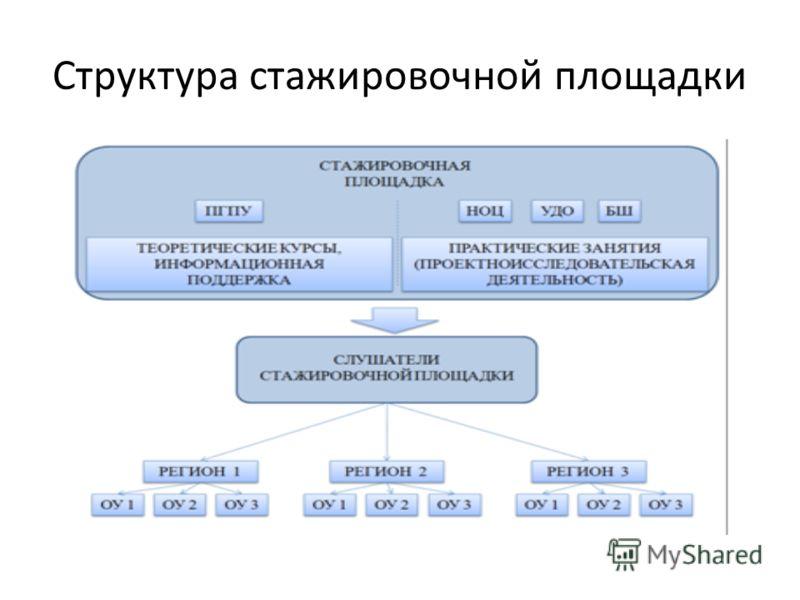 Структура стажировочной площадки