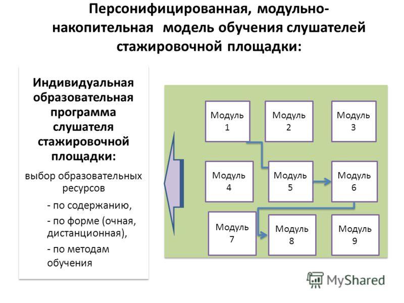 Персонифицированная, модульно- накопительная модель обучения слушателей стажировочной площадки: Индивидуальная образовательная программа слушателя стажировочной площадки: выбор образовательных ресурсов - по содержанию, - по форме (очная, дистанционна