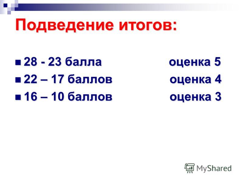 Подведение итогов: 28 - 23 балла оценка 5 28 - 23 балла оценка 5 22 – 17 баллов оценка 4 22 – 17 баллов оценка 4 16 – 10 баллов оценка 3 16 – 10 баллов оценка 3