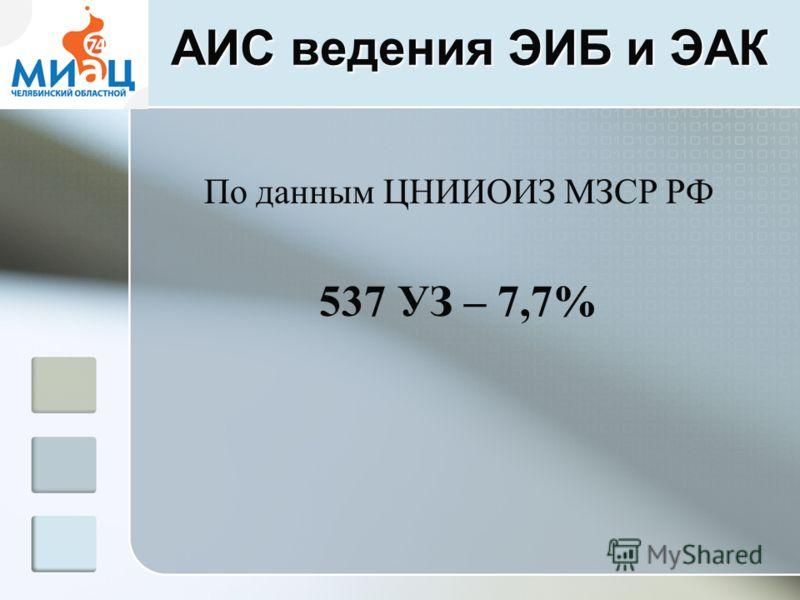 АИС ведения ЭИБ и ЭАК По данным ЦНИИОИЗ МЗСР РФ 537 УЗ – 7,7%