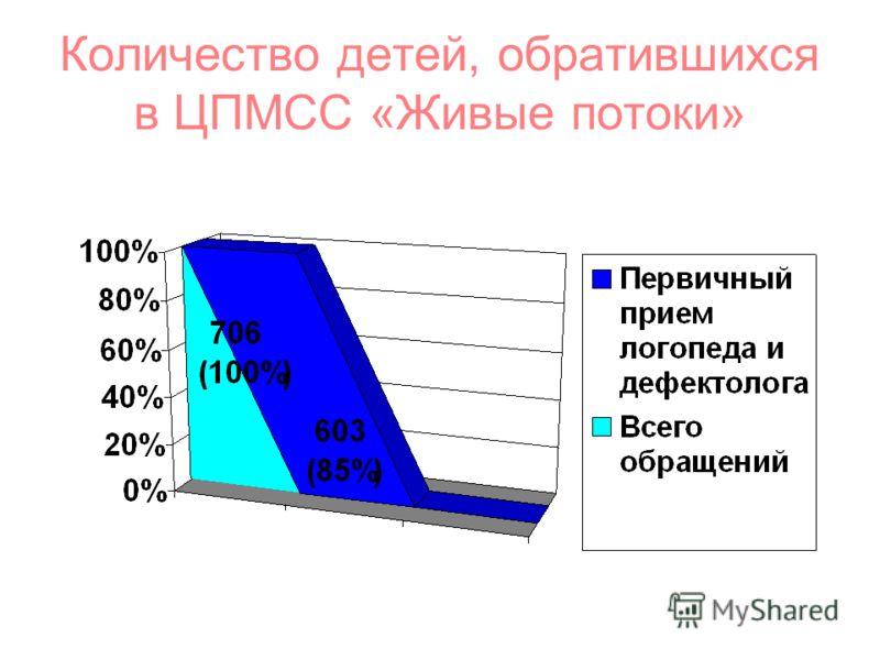 Количество детей, обратившихся в ЦПМСС «Живые потоки»