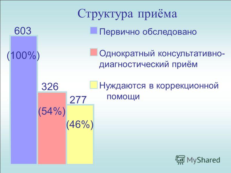 Структура приёма 603 (100%) 326 (54%) 277 (46%) Первично обследовано Однократный консультативно- диагностический приём Нуждаются в коррекционной помощи