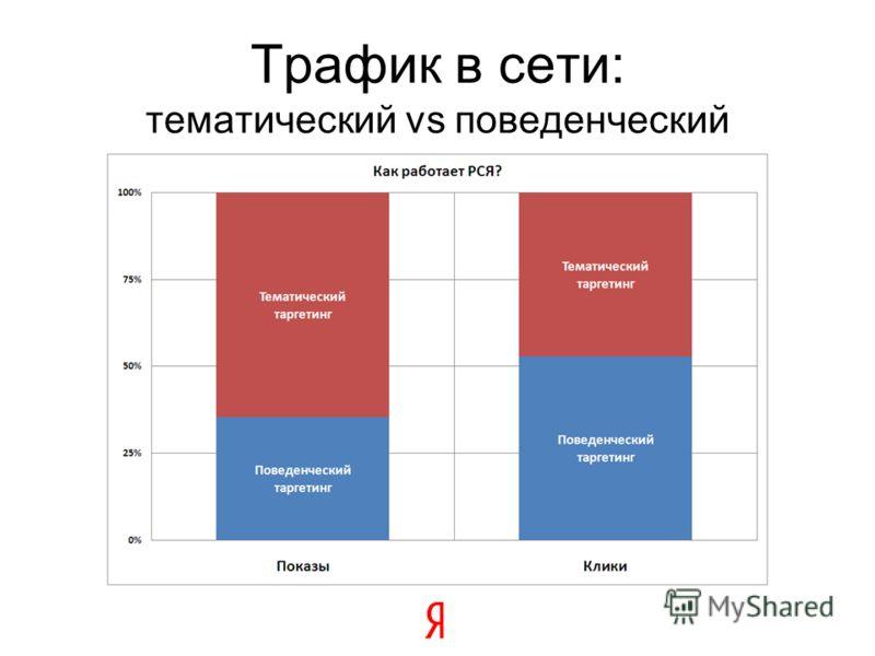 Трафик в сети: тематический vs поведенческий