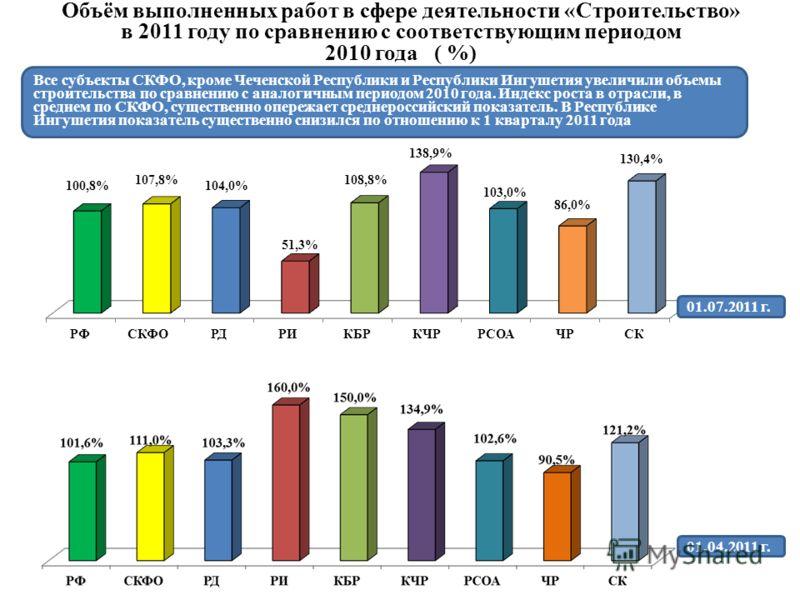 Объём выполненных работ в сфере деятельности «Строительство» в 2011 году по сравнению с соответствующим периодом 2010 года ( %) Все субъекты СКФО, кроме Чеченской Республики и Республики Ингушетия увеличили объемы строительства по сравнению с аналоги