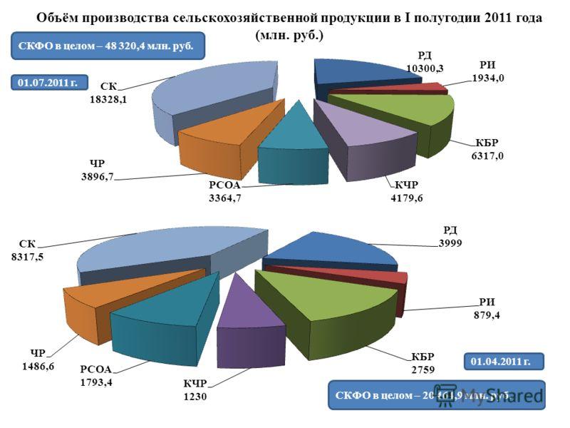 Объём производства сельскохозяйственной продукции в I полугодии 2011 года (млн. руб.) СКФО в целом – 48 320,4 млн. руб.