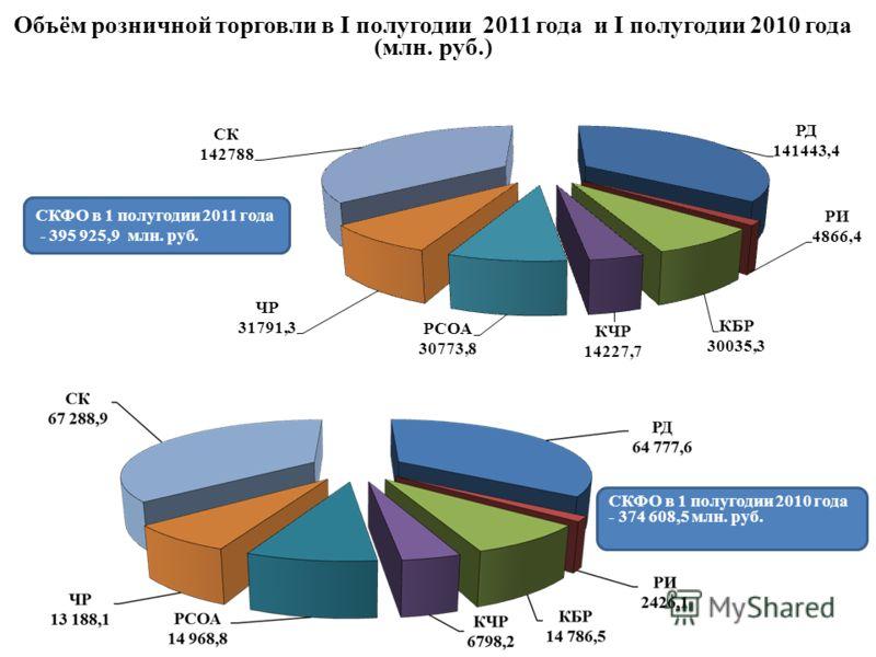 Объём розничной торговли в I полугодии 2011 года и I полугодии 2010 года (млн. руб.) СКФО в 1 полугодии 2011 года - 395 925,9 млн. руб. СКФО в 1 полугодии 2010 года - 374 608,5 млн. руб.