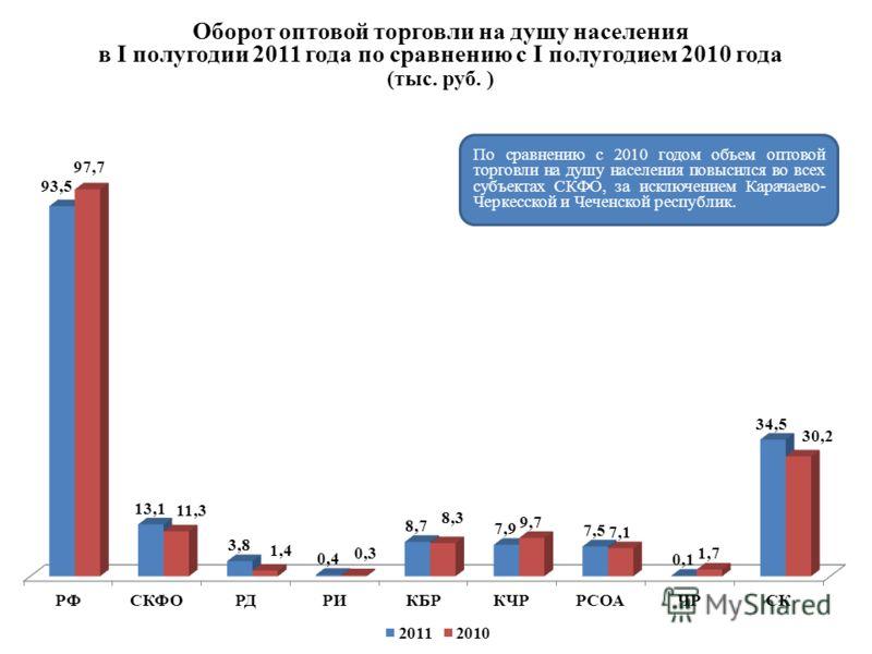 Оборот оптовой торговли на душу населения в I полугодии 2011 года по сравнению с I полугодием 2010 года (тыс. руб. ) По сравнению с 2010 годом объем оптовой торговли на душу населения повысился во всех субъектах СКФО, за исключением Карачаево- Черкес
