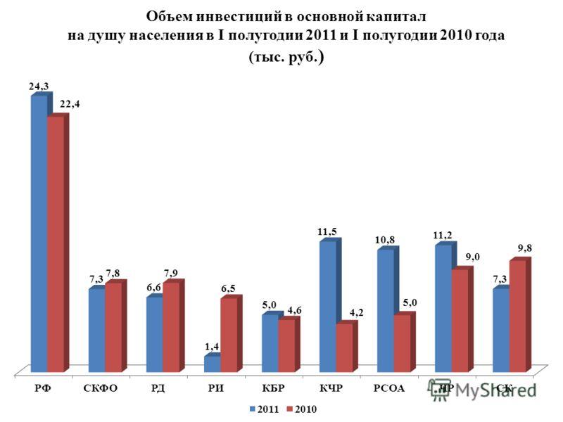Объем инвестиций в основной капитал на душу населения в I полугодии 2011 и I полугодии 2010 года (тыс. руб. )