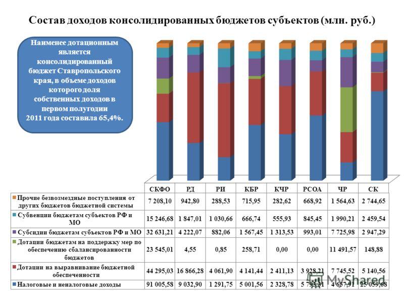 Состав доходов консолидированных бюджетов субъектов (млн. руб.) Наименее дотационным является консолидированный бюджет Ставропольского края, в объеме доходов которого доля собственных доходов в первом полугодии 2011 года составила 65,4%.