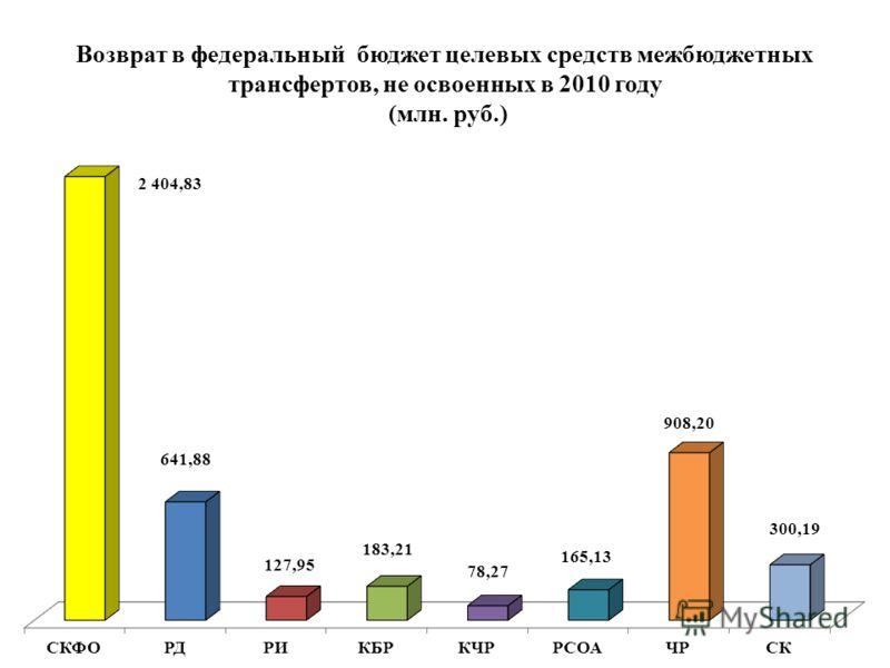 Возврат в федеральный бюджет целевых средств межбюджетных трансфертов, не освоенных в 2010 году (млн. руб.)
