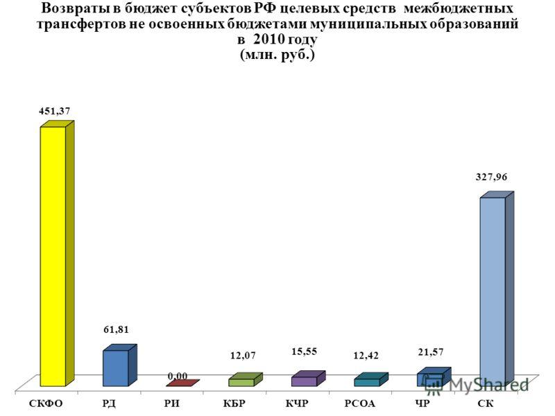 Возвраты в бюджет субъектов РФ целевых средств межбюджетных трансфертов не освоенных бюджетами муниципальных образований в 2010 году (млн. руб.)