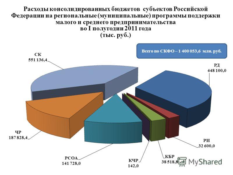Расходы консолидированных бюджетов субъектов Российской Федерации на региональные (муниципальные) программы поддержки малого и среднего предпринимательства во I полугодии 2011 года (тыс. руб.) Всего по СКФО – 1 400 053,6 млн. руб.